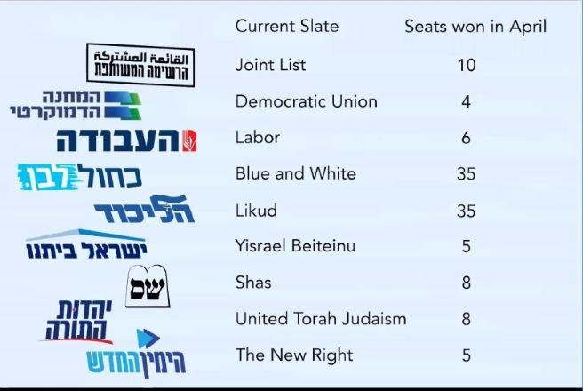 vote tallies 2019